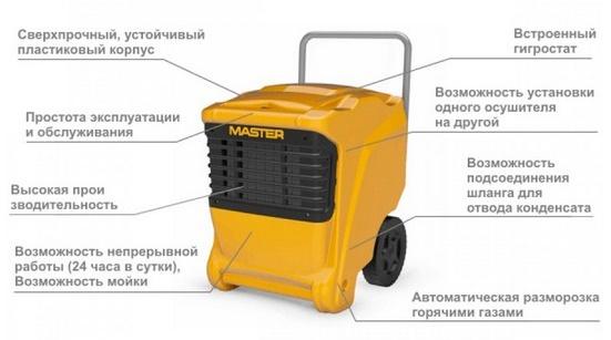 схема работы осушителя MASTER DHP