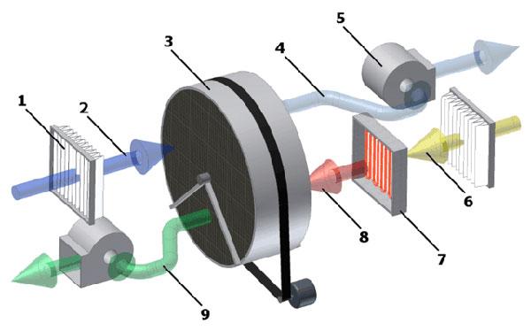 Принцип действия абсорбционного осушителя Мастер DHA 140