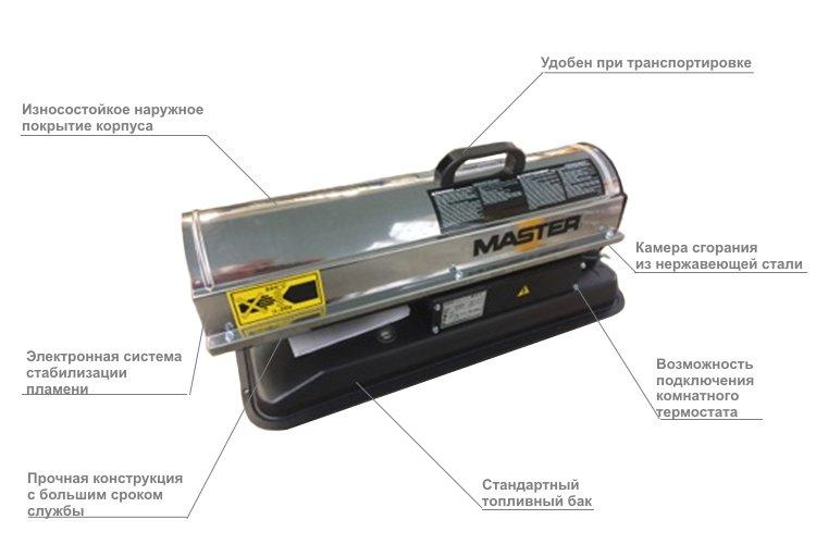 основные характеристики тепловой пушки master b 65 cel